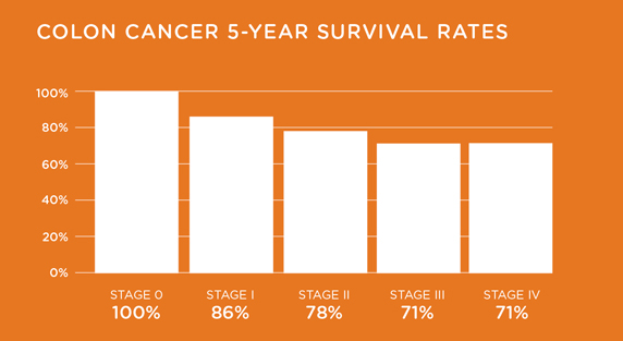 Colorectal Cancer Survival
